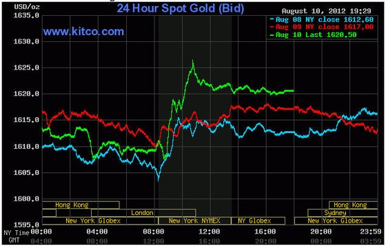 Kỳ vọng Trung Quốc giá vàng tăng 1% ảnh 1