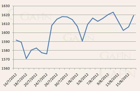 Giá vàng tăng gần 1% ảnh 1