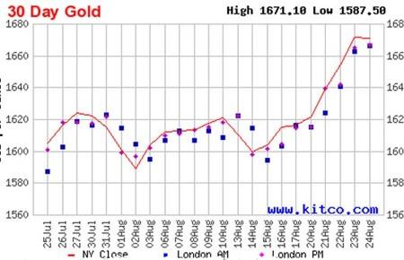 Giá vàng tuần này: Lực tăng đang mạnh ảnh 1