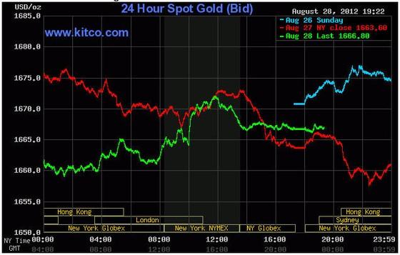 Giá vàng tăng lại sau số liệu kinh tế Hoa Kỳ ảnh 1