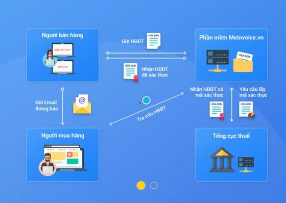 Hóa đơn điện tử của MiSa ứng dụng công nghệ Blockchain ảnh 2