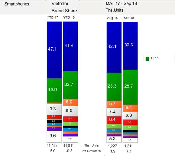 OPPO tăng trưởng mạnh mẽ với hai sản phẩm bán chạy nhất thị trường ảnh 1