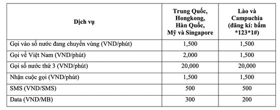 """Gói chuyển vùng quốc """"quá rẻ"""" của Vietnamobile   ảnh 1"""