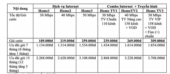 VNPT tăng gấp đôi tốc độ Internet cố định với mức giá không đổi ảnh 1