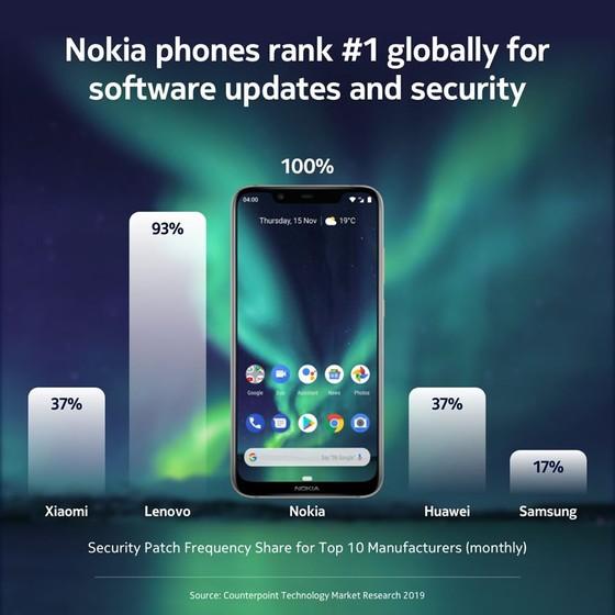 Nokia dẫn đầu bảng xếp hạng trong việc cập nhật phần mềm và bảo mật cho smartphone ảnh 1