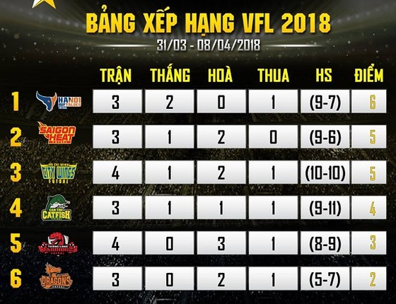 Hanoi Buffaloes soán ngôi đầu HCM Citys Wing ảnh 1