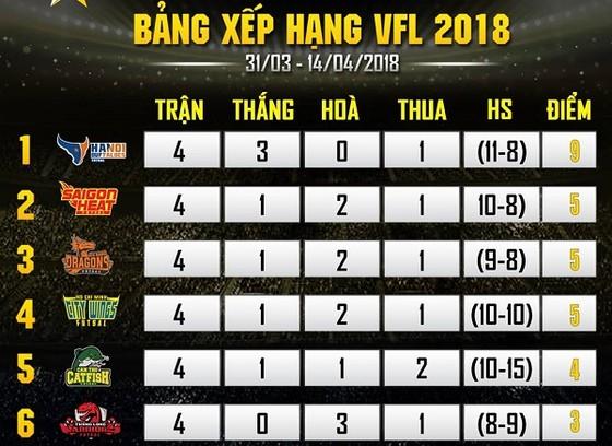 Hanoi Buffaloes sớm giành vé vào bán kết VFL 2018 ảnh 1