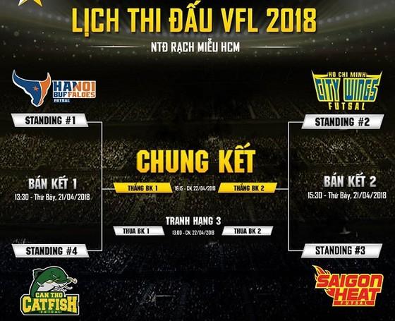 Hochiminh City Wings gặp Saigon Heat ở bán kết VFL 2018 ảnh 1