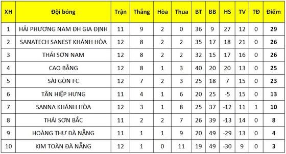 Sanatech Khánh Hòa ngược dòng thắng Thái Sơn Nam ảnh 2