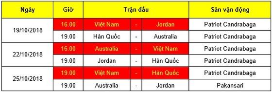 VCK U.19 châu Á 2018: Quyết chiến ngay trận đầu ảnh 2