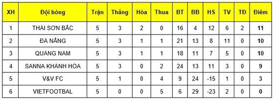 Thái Sơn Bắc vô địch giai đoạn 1 giải futsal VĐQG 2019 ảnh 2