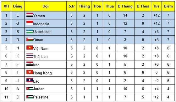 U16 Việt Nam hụt vé dự VCK U16 châu Á 2020 ảnh 2