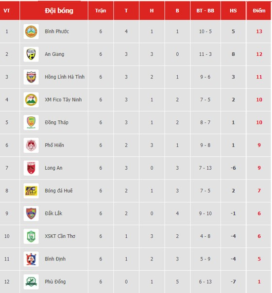 Bảng xếp hạng vòng 6 Giải Hạng nhất Quốc gia LS 2019: Bình Phước vẫn dẫn đầu ảnh 1