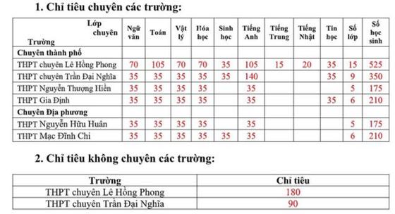 TPHCM công bố chỉ tiêu vào lớp 10 Chuyên Lê Hồng Phong, Trần Đại Nghĩa - 1