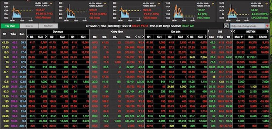 Tiếp tục xả hàng, VN-Index mất mốc 940 điểm trong sáng 7-12 ảnh 1
