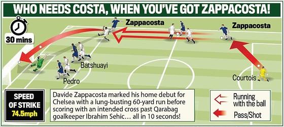 Bảng C: Chelsea – Qarabag 6-0  -  Chiến công của đội hình 2 ảnh 2