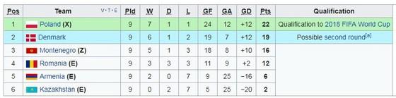 Bảng E: Armenia - Ba Lan 1-6: Lewandowski thăng hoa ảnh 1
