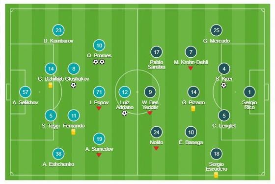 Spartak Moscow - Sevilla ảnh 1
