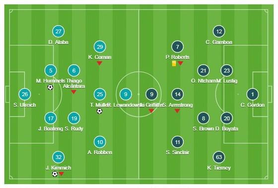 Champions League, Muller, Kimmich, Hummels, Bayern Munich - Celtic ảnh 1