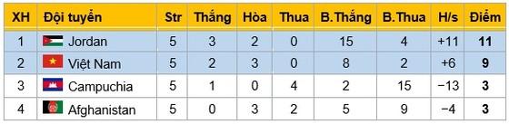 Việt Nam - Afghanistan 0-0: Việt Nam vất vả giành 1 điểm ảnh 1