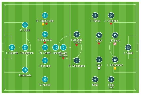 The Blue tiễn Atletico khỏi Champions League ảnh 1