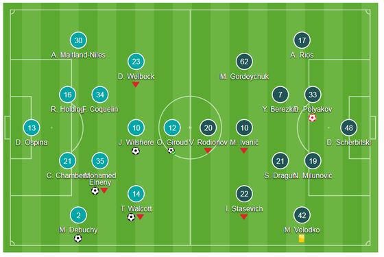 Bảng H: Arsenal - BATE 6-0: Pháo thủ bắn phá BATE ảnh 1