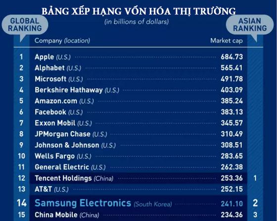 Samsung phủ bóng kinh tế Hàn Quốc ảnh 2