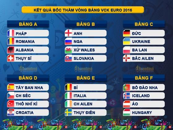 Bốc thăm chia bảng EURO 2016: Khó cho Tam sư! ảnh 2