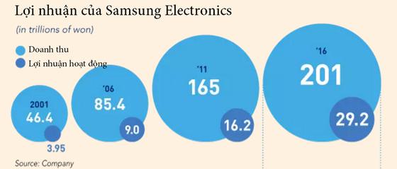 Samsung phủ bóng kinh tế Hàn Quốc ảnh 5
