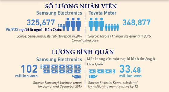 Samsung phủ bóng kinh tế Hàn Quốc ảnh 4