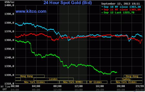 Giá vàng xuống sát 1.320 USD/oz ảnh 1