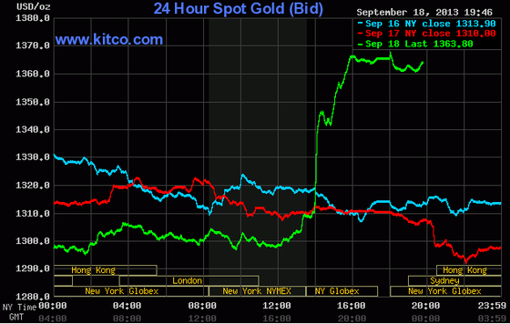 Vàng tăng mạnh nhất 15 tháng lên 1.364USD/oz ảnh 1