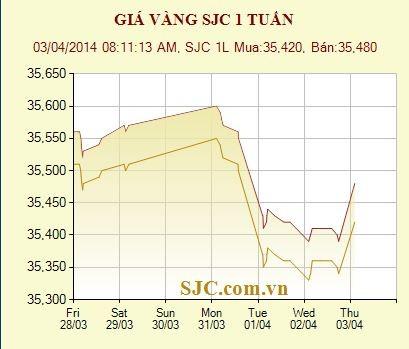 Sáng 3-4: Vàng JSC tăng sát 35,5 triệu đồng/lượng ảnh 1