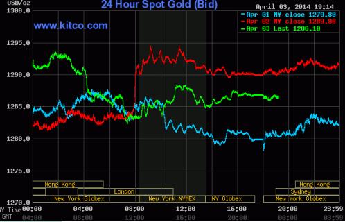 Giá vàng giảm trước quyết định của ECB ảnh 1