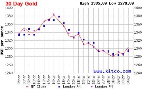 Giá vàng: Dè dặt triển vọng tăng ảnh 1