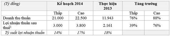 Masan đặt kế hoạch doanh thu vượt 1 tỷ USD ảnh 2