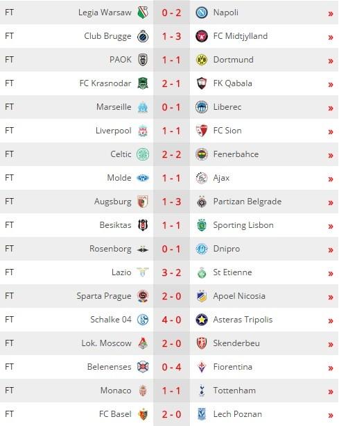 Liverpool, Dortmund, Tottenham gây thất vọng ảnh 4