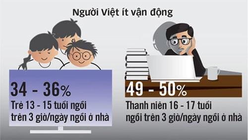 Vì sao thể trạng người Việt kém? ảnh 2