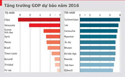 VN top 10 nước tăng GDP nhanh nhất 2016 ảnh 1