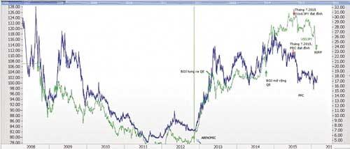 """Cổ phiếu chạy theo """"sóng tiền tệ"""" ảnh 1"""