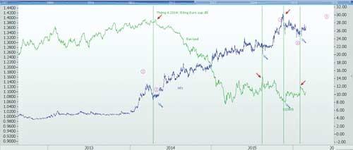 """Cổ phiếu chạy theo """"sóng tiền tệ"""" ảnh 2"""