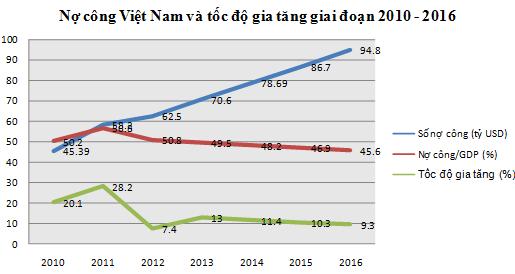 Mỗi người Việt gánh 23 triệu đồng nợ công ảnh 1