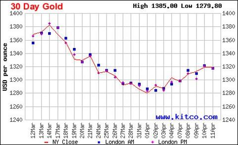 Giá vàng sẽ tiếp tục tăng trong tuần tới? ảnh 2
