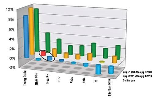 Bấp bênh kinh tế toàn cầu (K2): Những trụ cột lung lay ảnh 1