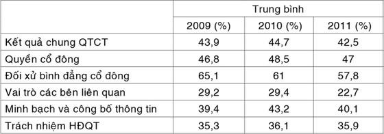 DN niêm yết: Minh bạch quản trị sụt giảm ảnh 2