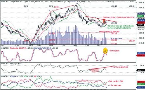 Thị trường giảm sâu trong tháng 8 ảnh 1