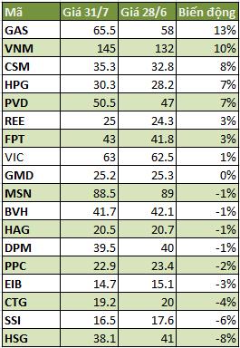 Điểm mặt CP tăng giảm mạnh nhất tháng 7 ảnh 1