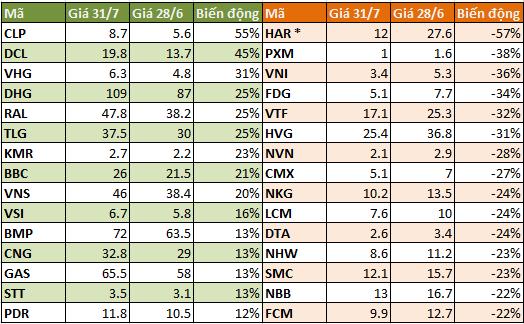 Điểm mặt CP tăng giảm mạnh nhất tháng 7 ảnh 2