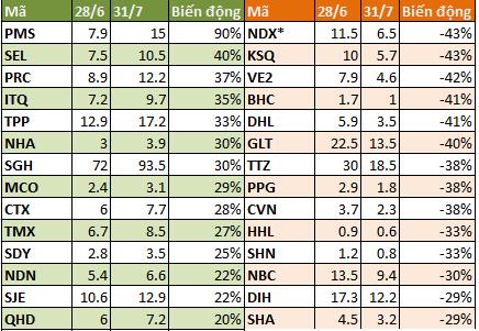 Điểm mặt CP tăng giảm mạnh nhất tháng 7 ảnh 3