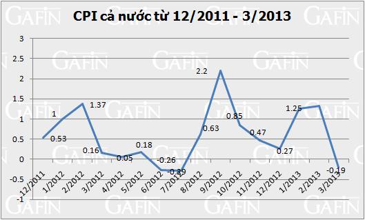 CPI tháng 3 giảm 0,19% ảnh 1